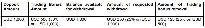 xm bonus deposit