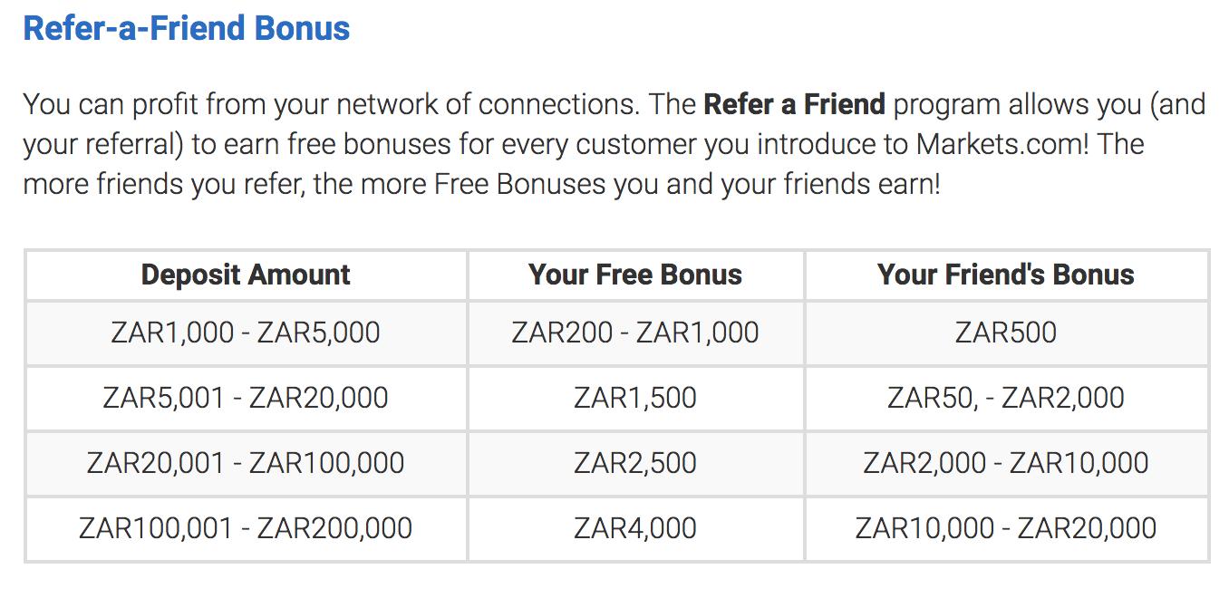 Markets Com Bonus