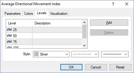 configuraciones indicador ADX en MT4