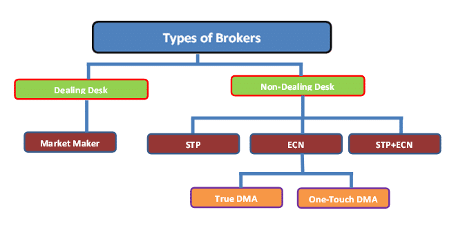 FX brokers suitable for large accounts