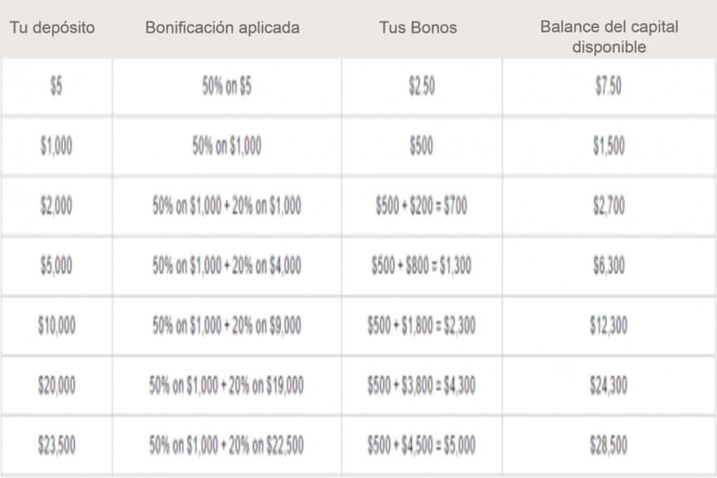 bonos con depósito XM Forex Broker