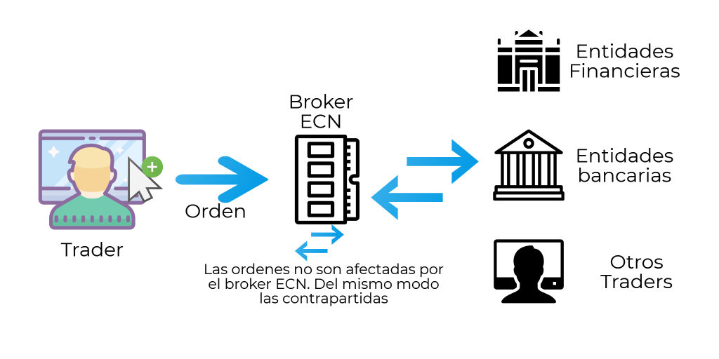 Brokers ECN de Forex
