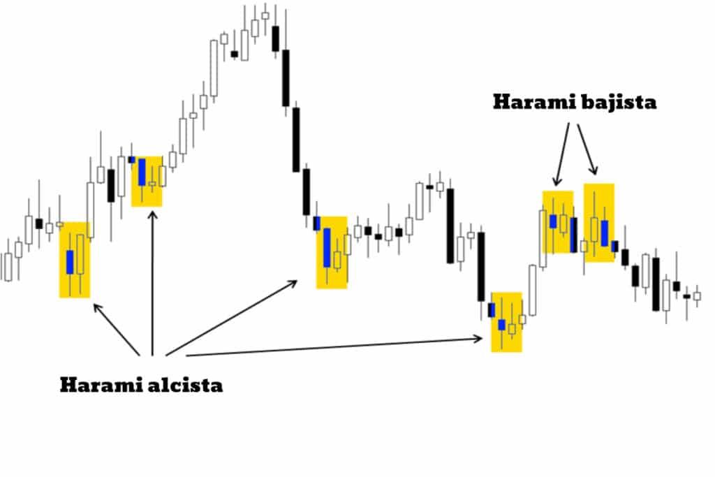 ejemplos de harami