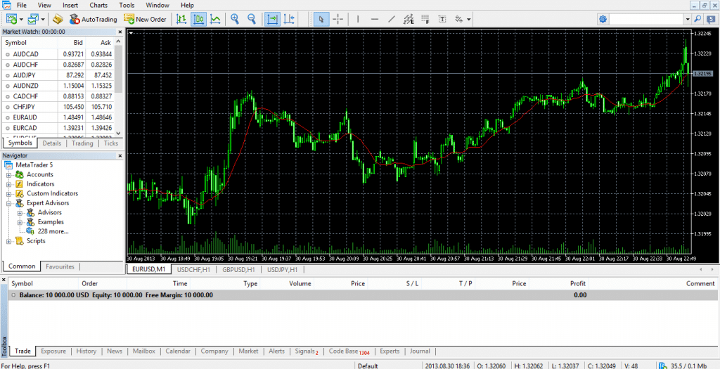 MetaTrader 5 Review