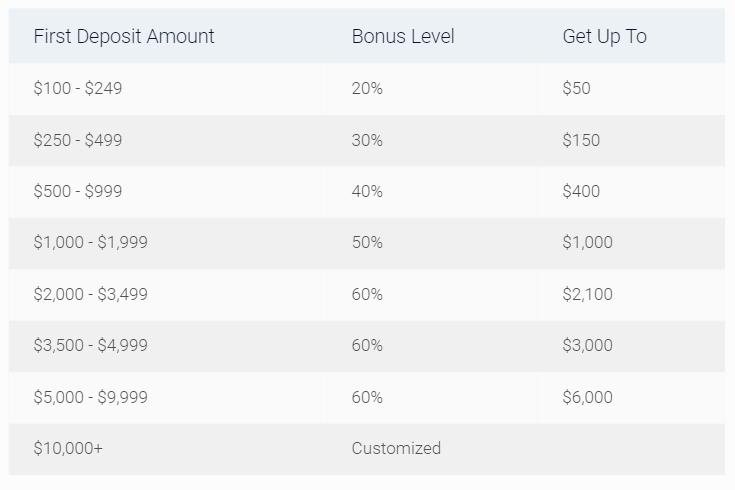 (4)XTrade Deposit Bonus